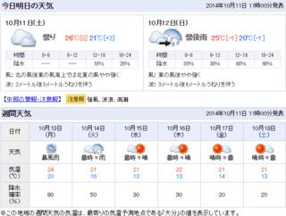 中部(大分)の天気.png