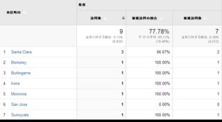 地域   Google Analytics.png