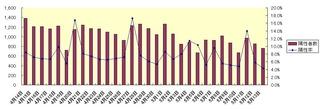 大阪府陽性率グラフ.jpg