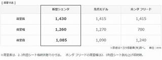 新型シエンタ トヨタ最小ミニバン フルモデルチェンジ  GAZOO.com.jpg