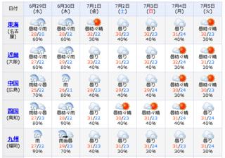 週間天気西日本.png